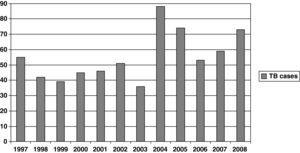 Number of TB cases by year of study (χ2 for linear trend: 15.98; P<.001).