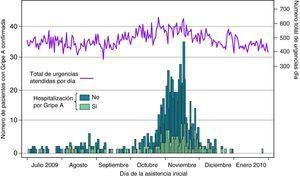 Distribución de los casos de gripe A(H1N1) 2009 confirmados por el laboratorio, según la fecha de la asistencia en el hospital. Se muestra también la evolución del número total de urgencias diarias atendidas en el HUVH, del 2 de julio de 2009 al 22 de enero de 2010. Número de casos confirmados: 741; hospitalizados: 190.