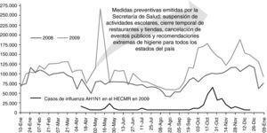 Obsérvese la diferencia de casos de infección respiratoria aguda en la Ciudad de México en el año 2008 y 2009 reportados por el Boletín de Epidemiología la Secretaría de Salud (J00-J06, J20, J21 excepto J02.0 y J03.0 de la Clasificación Internacional de Enfermedades 10.a Revisión CIE-10). Abajo se muestra la curva epidémica de los casos de influenza AH1N1 diagnosticados en el HECMR durante las epidemias.