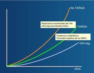 Progresión de la fibrosis hepática en pacientes infectados por el VIH con hepatitis crónica C. Impacto del TARGA.