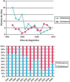 Nuevos diagnósticos de VIH en niños autóctonos y extranjeros en número absoluto y porcentaje.