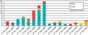 Distribución de los 84 casos de meningitis vírica en relación con el agente etiológico detectado.
