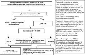 Profilaxis antibiótica en la amenaza de parto pretérminoa.