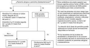 Antibióticos recomendados para la profilaxis intraparto de EGBa.