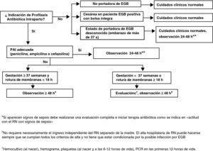 Prevención de infección neonatal precoz por estreptococo grupo B en el recién nacido asintomático sin sospecha de corioamnionitis materna.