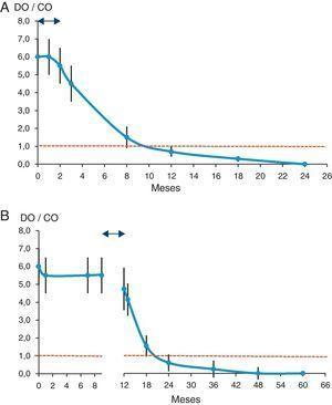 Cinética estimada de los anticuerpos anti-T. cruzi tras el tratamiento. A) En neonatos (adaptado de Chippaux et al.38). B) En niños mayores de 9 meses de edad (adaptado de Sosa-Estani et al.41). Línea discontinua: cut off de la prueba&#59; flecha de doble punta: periodo de tratamiento (2 meses)&#59; DO/CO: índice de reactividad.