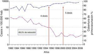 Evolución de la incidencia de la tos ferina y de las coberturas vacunales. España, 1982-2007.