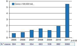 Incidencia y número de casos de tos ferina. España, 2005-2011.