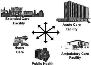 Extensión de la asistencia sanitaria a otros ámbitos no hospitalarios. Adaptado de Jarvis W, Waller L. Centers for Disease Control and Prevention, 1998.