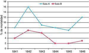 Tasas de mortalidad por fiebre puerperal en las 2 salas de obstetricia del hospital de Viena.