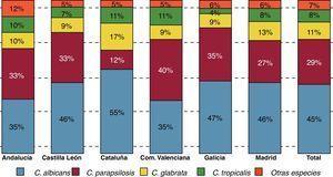 Estudio FUNGEMYCA: distribución de las principales especies aisladas en las comunidades autónomas con mayor número de aislamientos.