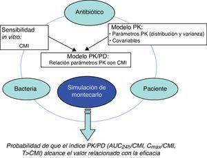 Relación entre todos los elementos necesarios para la simulación de Montecarlo.