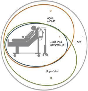 Clasificación de las áreas ambientales en función de la proximidad al paciente.