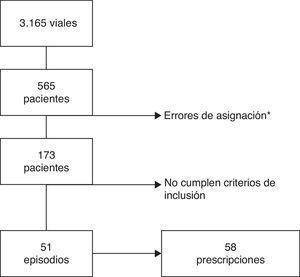 Proceso de selección de los sujetos del estudio. *Errores de asignación: corresponden a viales asignados a pacientes a quienes no se habían prescrito estos fármacos.