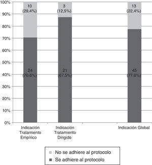 Adecuación de los motivos de prescripción de un carbapenémico al protocolo de indicaciones establecido.