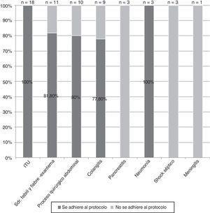 Cumplimiento con el protocolo de las prescripciones de un carbapenémico según el diagnóstico.