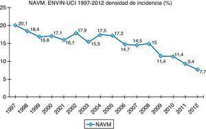 Estudio Nacional de Vigilancia de Infección Nosocomial-Unidad de Cuidados Intensivos. Evolución de la tasa de neumonía asociada a ventilación mecánica (NAVM) en el período 1997-2008.