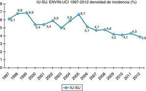 Estudio Nacional de Vigilancia de Infección Nosocomial-Unidad de Cuidados Intensivos. Evolución de la tasa de infección urinaria asociada a sondaje uretral (IU-SU) en el período 1997-2012.