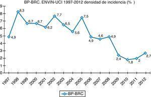 Estudio Nacional de Vigilancia de Infección Nosocomial-Unidad de Cuidados Intensivos. Evolución de la tasa de bacteriemia primaria y relacionada con catéter (BP-BRC) en el período 1997-2012.