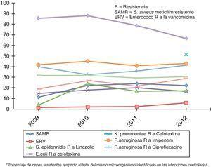 Evolución de los marcadores de multirresistencia en el periodo 2009-2012 (porcentaje de cepas resistentes respecto al total del mismo microorganismo identificado en las infecciones controladas).