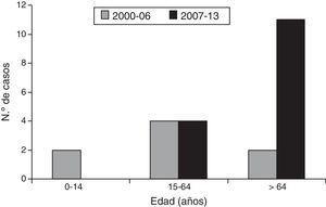 Distribución por edad de los casos de IPTB invasiva por S. pyogenes adquirida en la comunidad en los periodos 2000-2006 y 2007-2013.