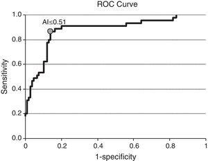 ROC analysis to identify the optimal avidity index (AI) cut off to discriminate between recent and long standing HIV infection.