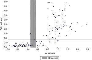 Correlation between the VITROS antibody avidity assay and BED-CEIA assay.