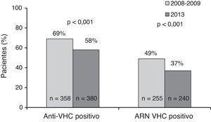 Cambios en la prevalencia de la coinfección por VIH/VHC y del ARN-VHC plasmático detectable en ambos periodos de estudio.