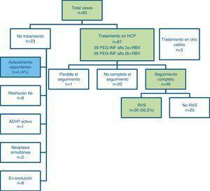 Evolución del total de casos de HAC.