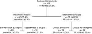 Mortalidad por grupos de tratamiento.