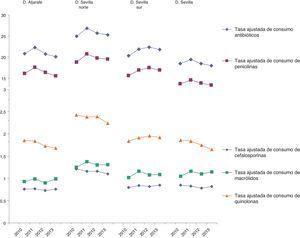 Resultado de los indicadores de tasa de consumo de antimicrobianos en Atención Primaria por Distrito y año.