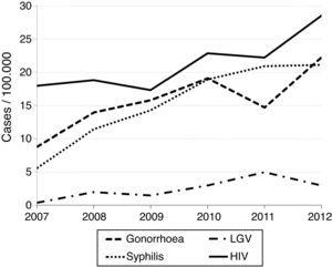 Annual overall incidence of newly diagnosed cases of gonorrhoea, syphilis, LGV and HIV. Barcelona, 2007–2012.