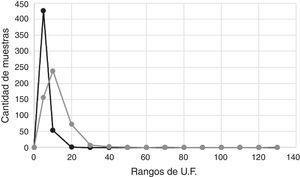 Comparación de las distribuciones de las unidades de fluorescencia de las muestras del panel 1.