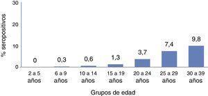 Porcentaje de seropositivos por grupos de edad. Fuente: Estudio seroepidemiológico: situación de las enfermedades vacunables. Instituto de Salud CarlosIII. Centro Nacional de Epidemiología.