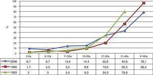 Seroprevalencia de anticuerpos frente a hepatitis A por grupo de edad. Población total. II, III y IV Encuestas de Serovigilancia. Comunidad de Madrid.