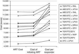 Cost and cost per responder (efficiency) of the GESIDA 2013 preferred regimens and dual therapy (3TC+LPV/r). Base case scenario. ART Cost: Drug costs for each regimen for 48 weeks (laboratory sale price (LSP)+4% VAT – 7.5% reduction). Cost of initiating ART: cost of initiating a regimen including all potential consequences of initiating ART with that regimen (Adverse effects and changes to other regimens) that may occur within 48 weeks. Cost per Responder: Cost of achieving one responder (<50 copies of RNA of HIV per mL of plasma) by week 48 for the National Health Service. This is calculated as the cost of initiating an ART divided by its efficacy. ABC, abacavir; ATV, atazanavir; DRV, darunavir; EFV, efavirenz; FTC, emtricitabine; LPV, lopinavir; NVP, nevirapine; /r, ritonavir-boosted; RAL, raltegravir; RPV, rilpivirine; TDF, tenofovir DF; 3TC, lamivudine.