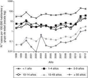 Tasas de incidencia por grupos de edad en España (1998-2012)8.