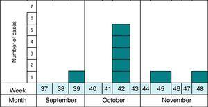 Temporal distribution of all 2013 confirmed cases of cryptosporidiosis in Granada (Spain) in the period of study (n=8).
