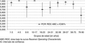 ABC-ROC y sus IC 95% de en cada decila de edad.