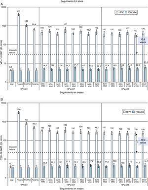 Inmunogenicidad de la vacuna bivalente a los 9,4 años de seguimiento tras la primera dosis. Tasas de seropositividad y título medio geométrico (GMT) para (A) anti-VPH-16 y (B) anti-VPH-18 anticuerpos medidos mediante ELISA (cohorte ATP). Los datos proceden de mujeres incluidas en el estudio en los centros brasileños. Los valores sobre las barras corresponden a las tasas de seropositividad para el momento correspondiente. La línea horizontal discontinua representa el nivel de anticuerpos en mujeres del estudio de eficacia que resolvieron una infección natural antes del inicio del estudio. EL.U unidades/ml: ELISA/ml&#59; M: mes&#59; PII: mensaje ii dosis&#59; PIII: después de la dosis iii&#59; PRE: antes de la vacunación. Fuente: adaptada de Naud et al.28.