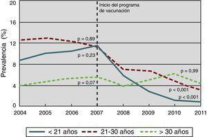 Proporción de mujeres nacidas en Australia con diagnóstico de verrugas genitales en la primera visita, por grupos de edad, desde 2004 hasta 2011 (inicio del programa de vacunación en 2007). Fuente: adaptada de Ali et al.53.