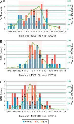 Distribution of patients with influenza infection among SARI cases (ILI/non-ILI groups) and number of cases per 100,000 inhabitants in Catalonia by week, during the 2011/12 season (A), 2012/13 season (B) and 2013/14 season (C). Trend line corresponds to the tax per 100,000 habitants of influenza infection in Catalonia. Shady area corresponds to the Influenza Epidemic Period. SARI: Severe acute respiratory infection; ILI: Influenza-like illness; IEP: Influenza Epidemic Period; A: influenza A case; B: influenza B case.
