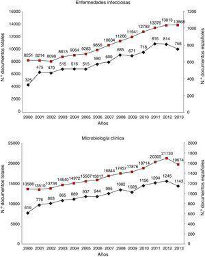 Evolución del número total de documentos publicados y de la contribución española en las categorías de Enfermedades Infecciosas y Microbiología en el período 2000-2013.