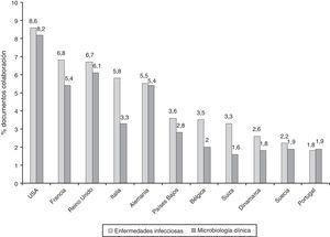 Principales países con los que colaboraron los investigadores españoles en las categorías de Enfermedades Infecciosas y Microbiología.