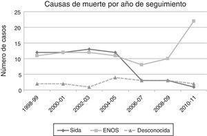 Evolución de la mortalidad por enfermedades indicadoras de sida y por eventos nosida a lo largo de los 14 años del período de estudio. ENOS: pacientes fallecidos por enfermedades no asociadas directamente con el sida; Sida: pacientes fallecidos por sida.