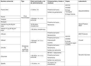 Vacunas antigripales comercializadas en España i.m.: intramuscular; s.c.: subcutánea Fuente: Centro de Información online de Medicamentos de la Agencia Española de Medicamentos y Productos Sanitarios (CIMA-AEMPS).