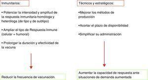 Objetivos de los nuevos diseños de vacunas gripales.