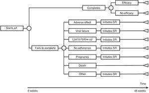 Structure of the economic evaluation model for each regimen of antiretroviral treatment (ART). SR: substitution regimen.