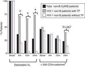 HIV-1 non-B-CoRIS patients with detectable VL and low CD4+, basal and months after first ART. *Significant difference, p<0.001; TF, treatment failure; VL, viral load; ART, antiretroviral therapy; detectable VL, >50 HIV-1-RNA copies/ml; low CD4+ levels, <350 CD4+cells/mm3. Only 55 of 82 non-B CoRIS patients (20 with TF and 35 without TF) had VL and CD4 data available at all time points.