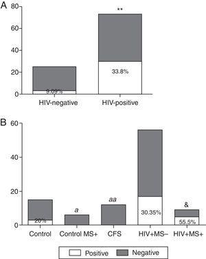 Prevalence of T. Whipplei. (A) Positive and negative samples from the total of HIV-positive patients and HIV-negative patients. (B) Positive and negative samples in the HIV-negative group (healthy subjects), in HIV-negative patients with metabolic syndrome (control MS+), CFS patients, HIV-positive patients without metabolic syndrome associated (VIH+ MS− group) and HIV-positive patients with metabolic syndrome (VIH+ MS+ group). **p<0.01 and &p=0.07 vs. HIV-negative subjects. ap<0.05, aap<0.01 vs. HIV+ MS+ subjects.